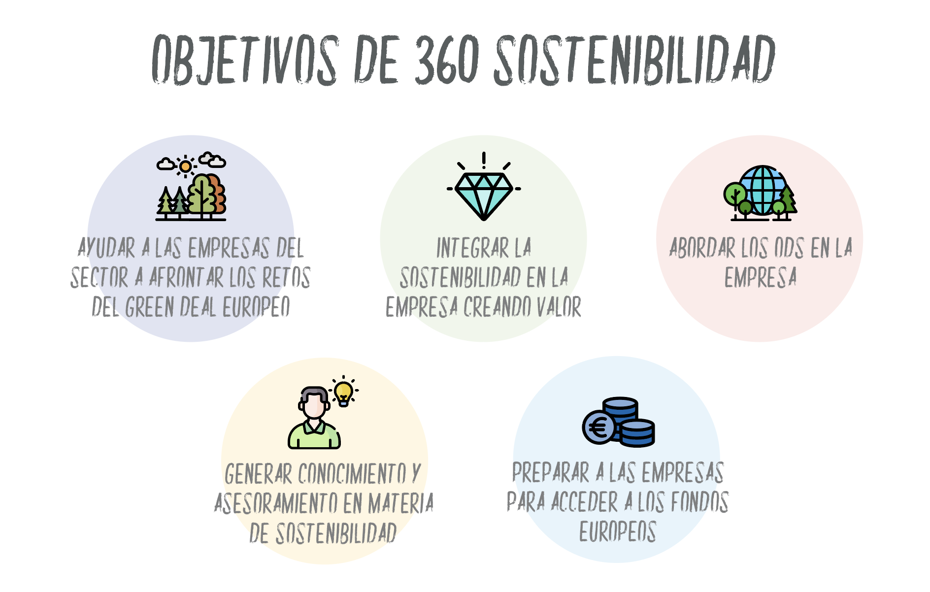 objetivos de 360 sostenibilidad by Omawa