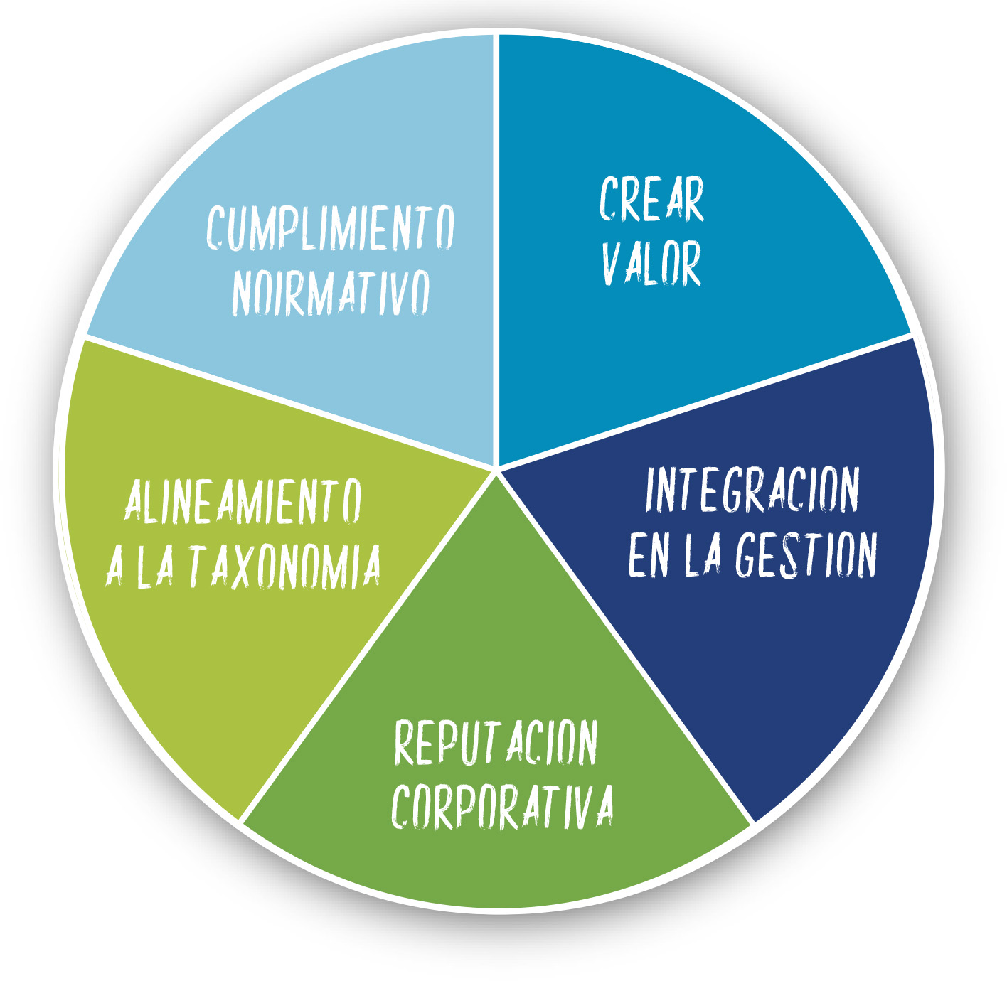 360 sostenibilidad by Omawa.es